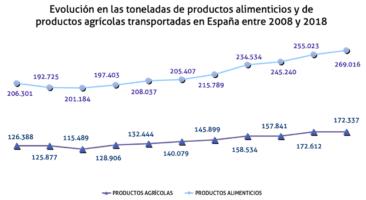 evolucion-toneladas-2008-2018