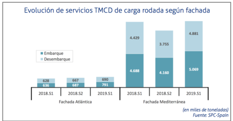 estadistica servicios tmcd primera mitad 2019