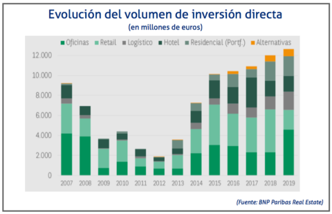 inversion directa inmo 2019 BNP