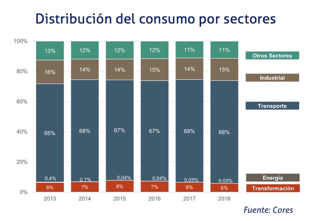 Distribucion del consumo por sectores y productos petroliferos
