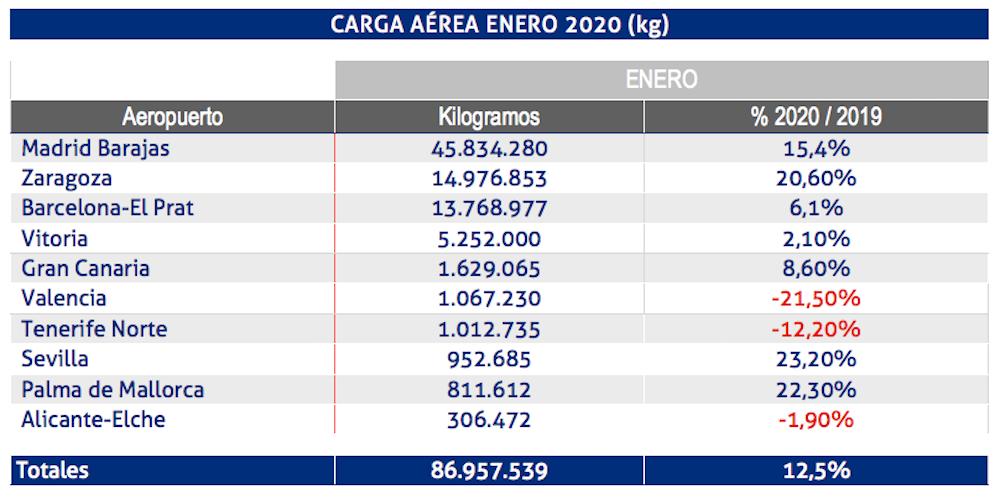carga aerea aena enero 2020