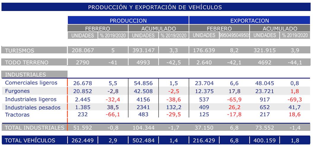 produccion exportacion anfac febrero 2020