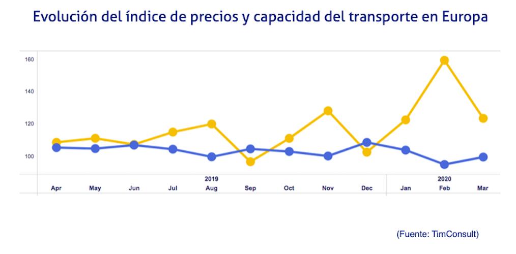 transport market monitor marzo 2020