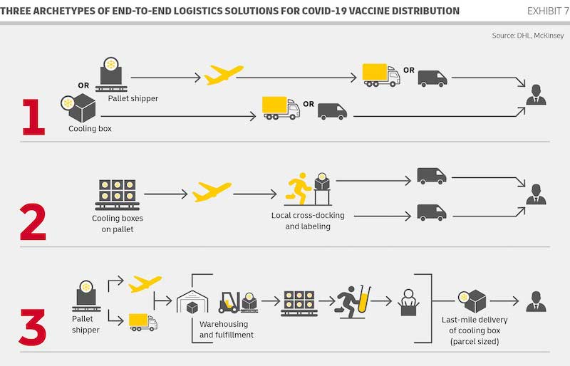 dhl-pandemic-white-paper-e2e-solutions