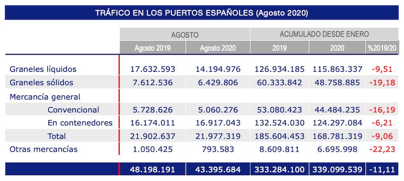 grafico evolucion trafico portuario agosto 2020