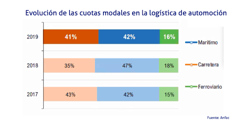 grafico evolucion por cuotas y modos logistica automocion anfac 2020