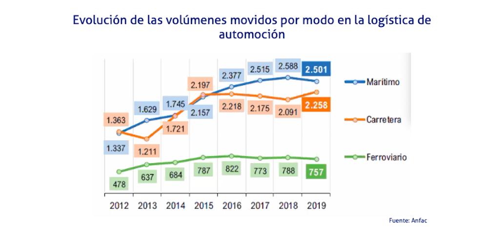 grafico evolucion por volumen y modos logistica automocion anfac 2020