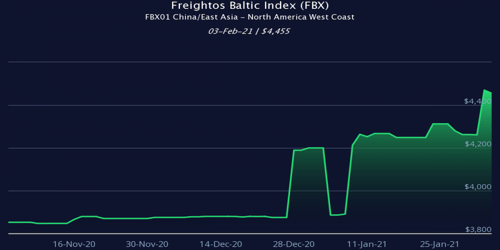 Freightos Baltic Index 3 febrero