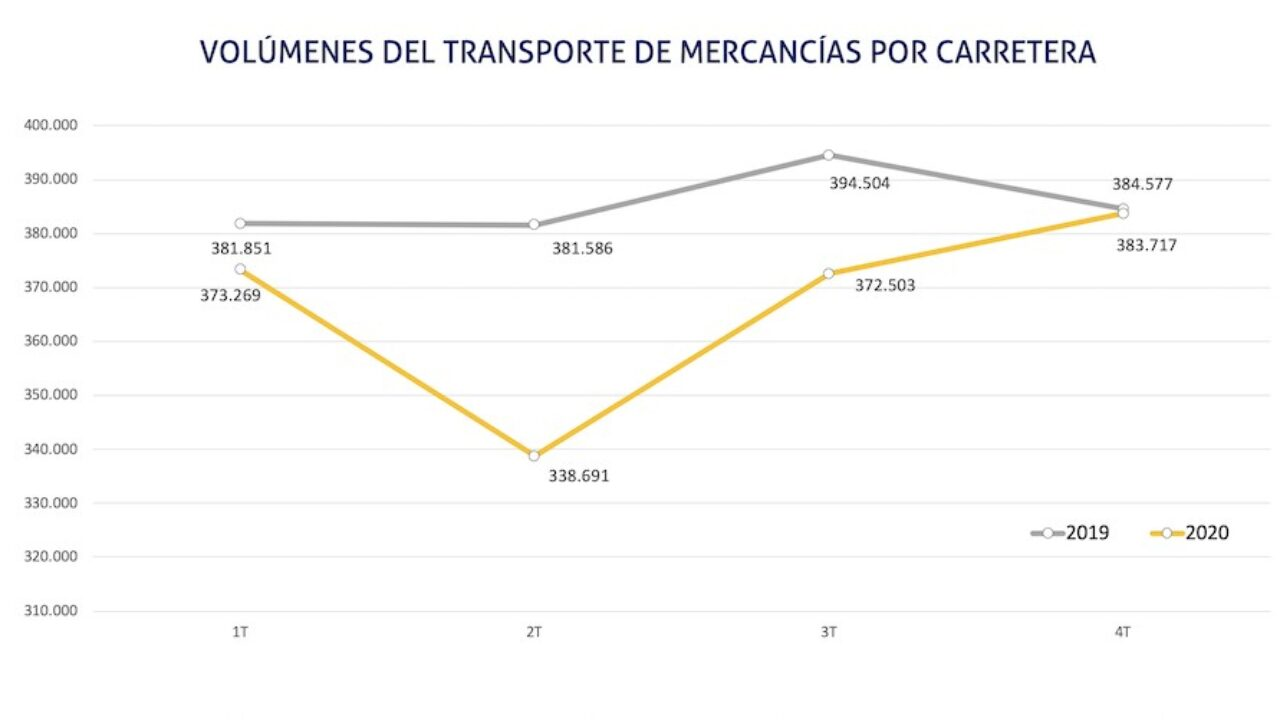 El volumen de mercancías transportadas por carretera cae afectado por la  pandemia - Cadena de Suministro