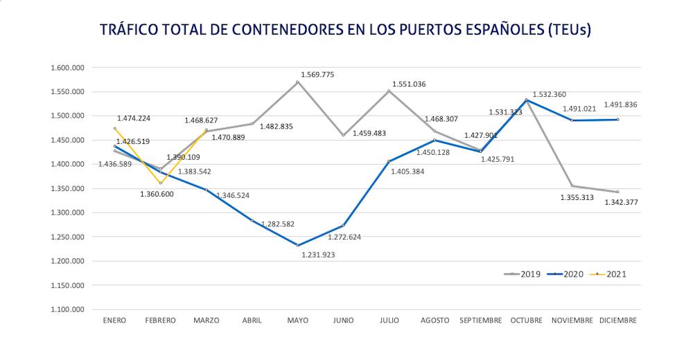 grafico trafico portuario contenedores marzo 2021
