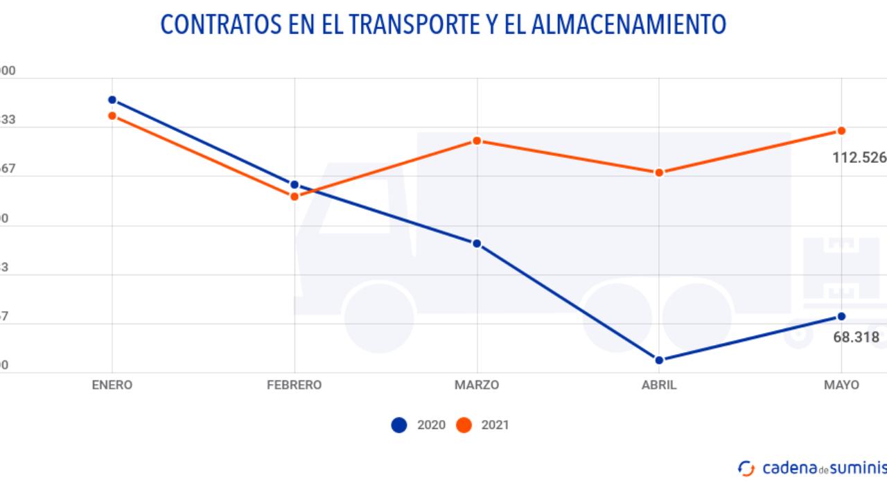 La contratación laboral en la logística y el transporte acelera para la  temporada estival - Cadena de Suministro